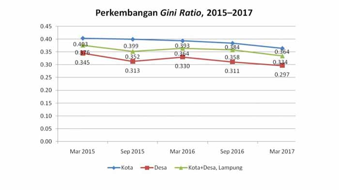 Tiga Tahun Terakhir, Pertumbuhan Ekonomi Lampung Meningkat