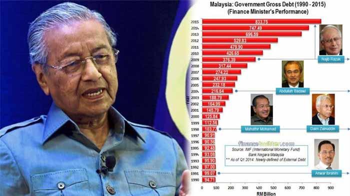 Rakyat Turut Menanggung Beban Utang Luar Negeri Malaysia Rp 3.500 Triliun