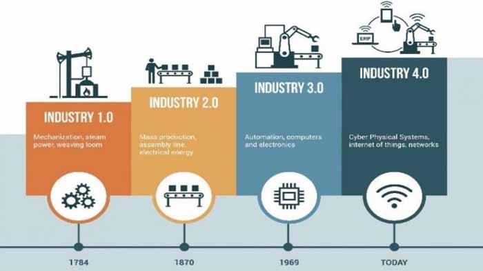 Revolusi Industri di Indonesia Berkembang, Peluangkah?